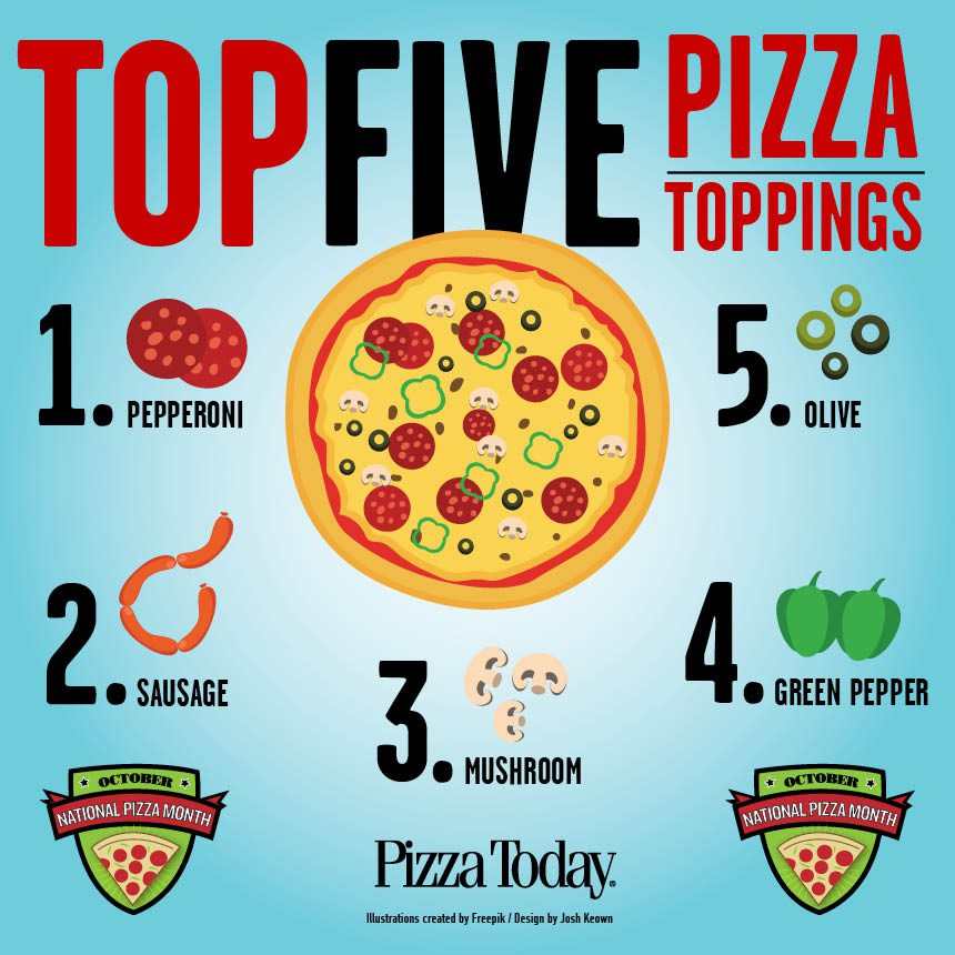 top 5 pizza toppings infographic